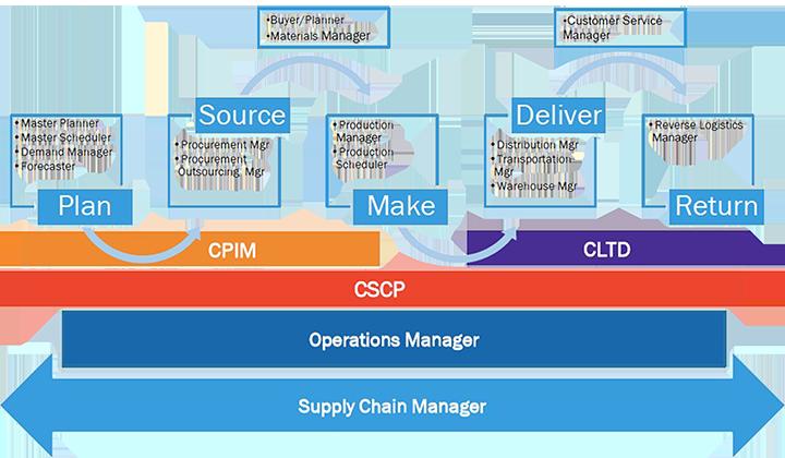 apics cpim cscp chain supply management certification program