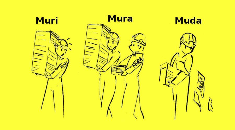 Mengenal 3 Jenis Pemborosan: Muda, Mura & Muri